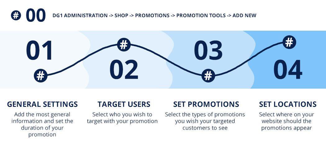 set promotions steps