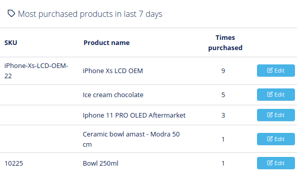 Most purchased products in last 7 days