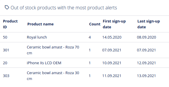 Out of stock productst with the most products alerts