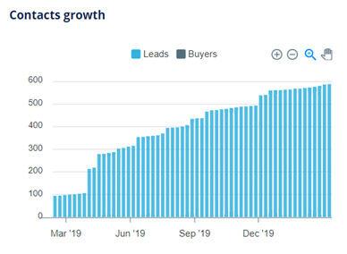 Resicash SA contact growth