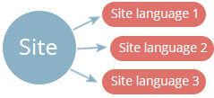 site-lang-1