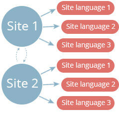 share site data